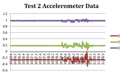 2015-09-02 Ignition With OrbitalATK Accelerometer