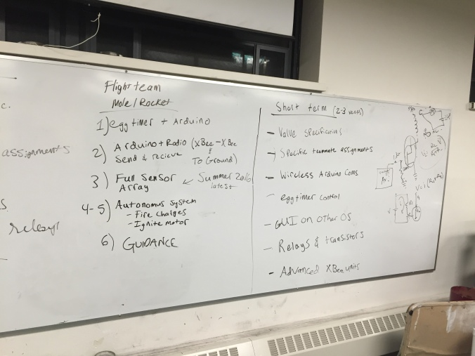 LPRD Avionics subteam goals and plans for semester listed out on whiteboard